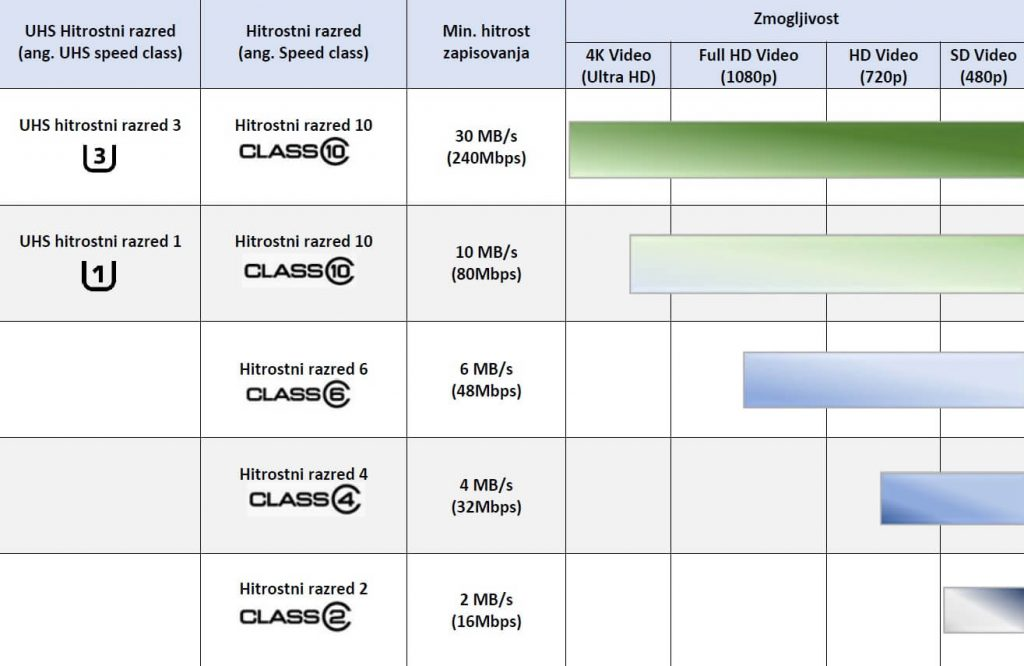 Infografika prikazuje ustrezni hitrostni razred kartic sd za posnete ločljivosti filmov
